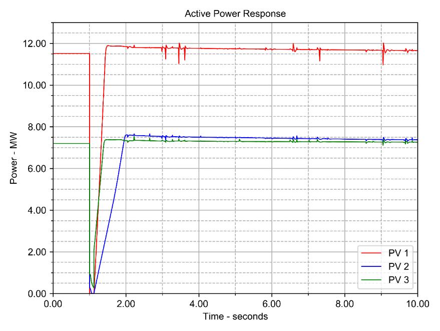 Active Power Response of Solar PV following Disturbance