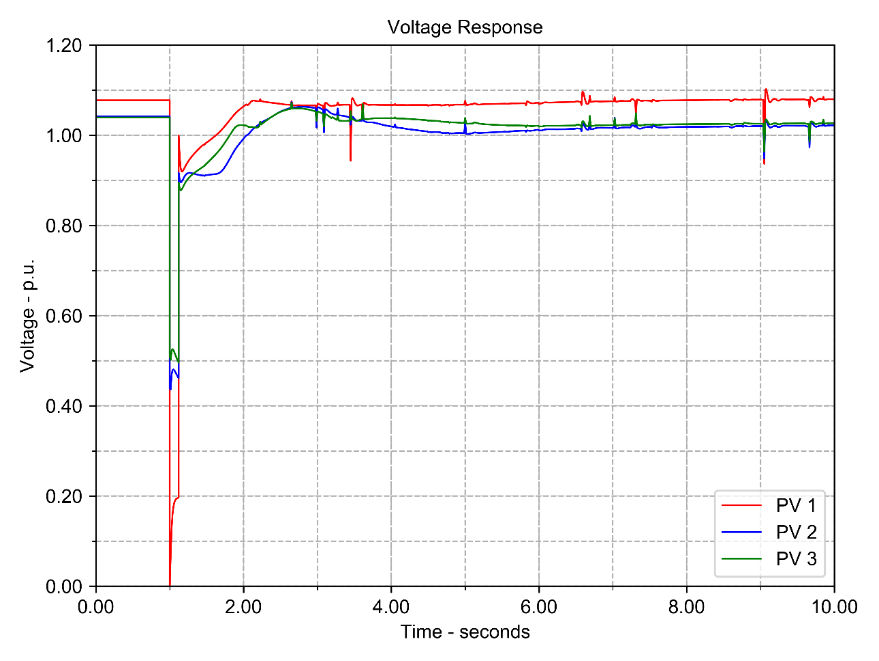 Voltage Response Curves of Solar PV Buses following Disturbance