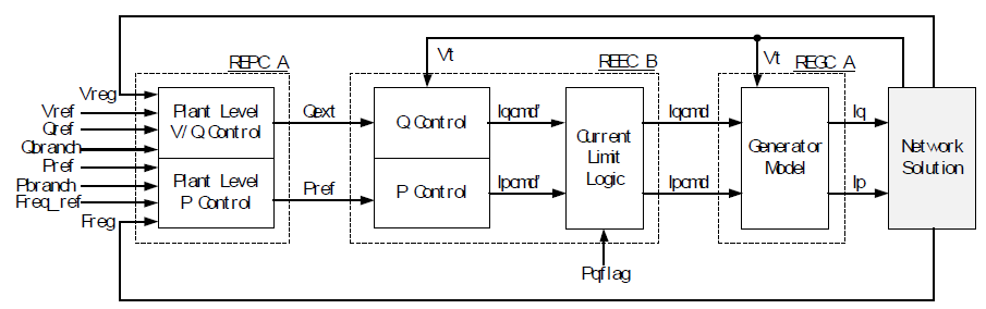 Generic Dynamic Model for Solar PV