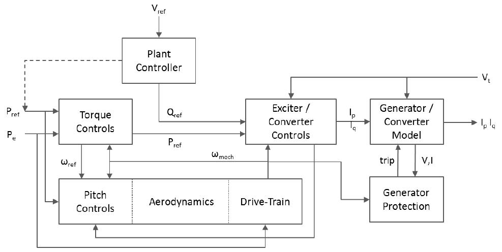 Generic Dynamic Model for Wind Turbine Generator